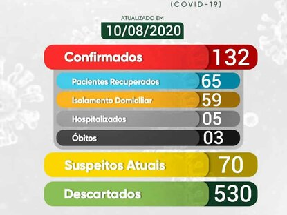 Uiraúna confirma terceira morte por covid-19