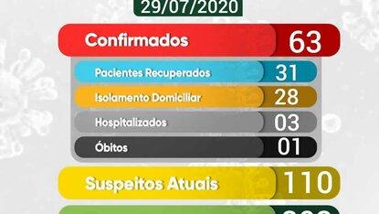 Uiraúna registra 10 novos casos de covid-19 em 24 horas